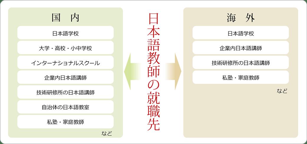 日本語教師の就職先